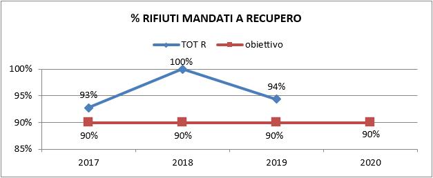 grafico_rifiuti